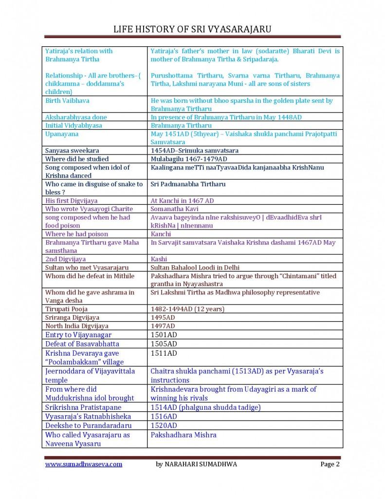 Vyasarajaru - Life History-page-002